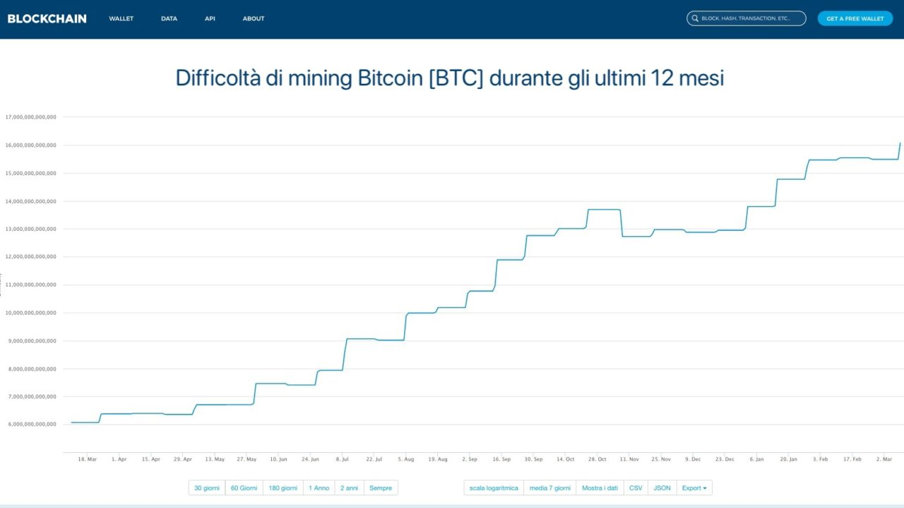 Bitcoin Mining – Criptovalute – amatori-me.it