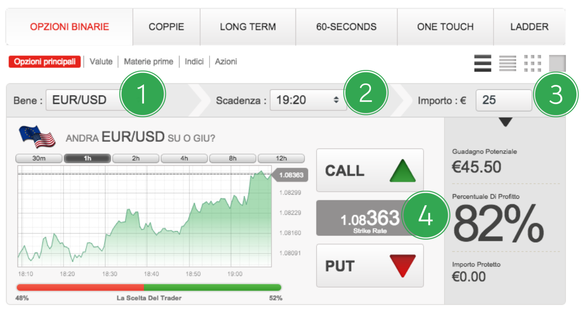opzioni binarie one touch trading