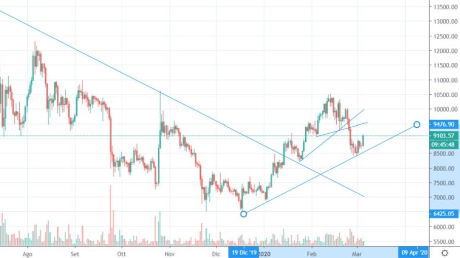 Grafici XE Currency: XBT a EUR