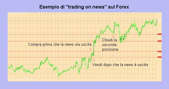 day trading sulle notizie
