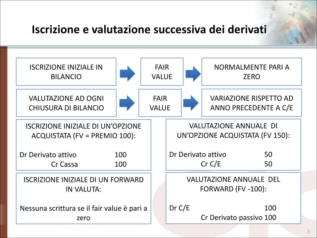 Fair Value: che cos'è - IONOS