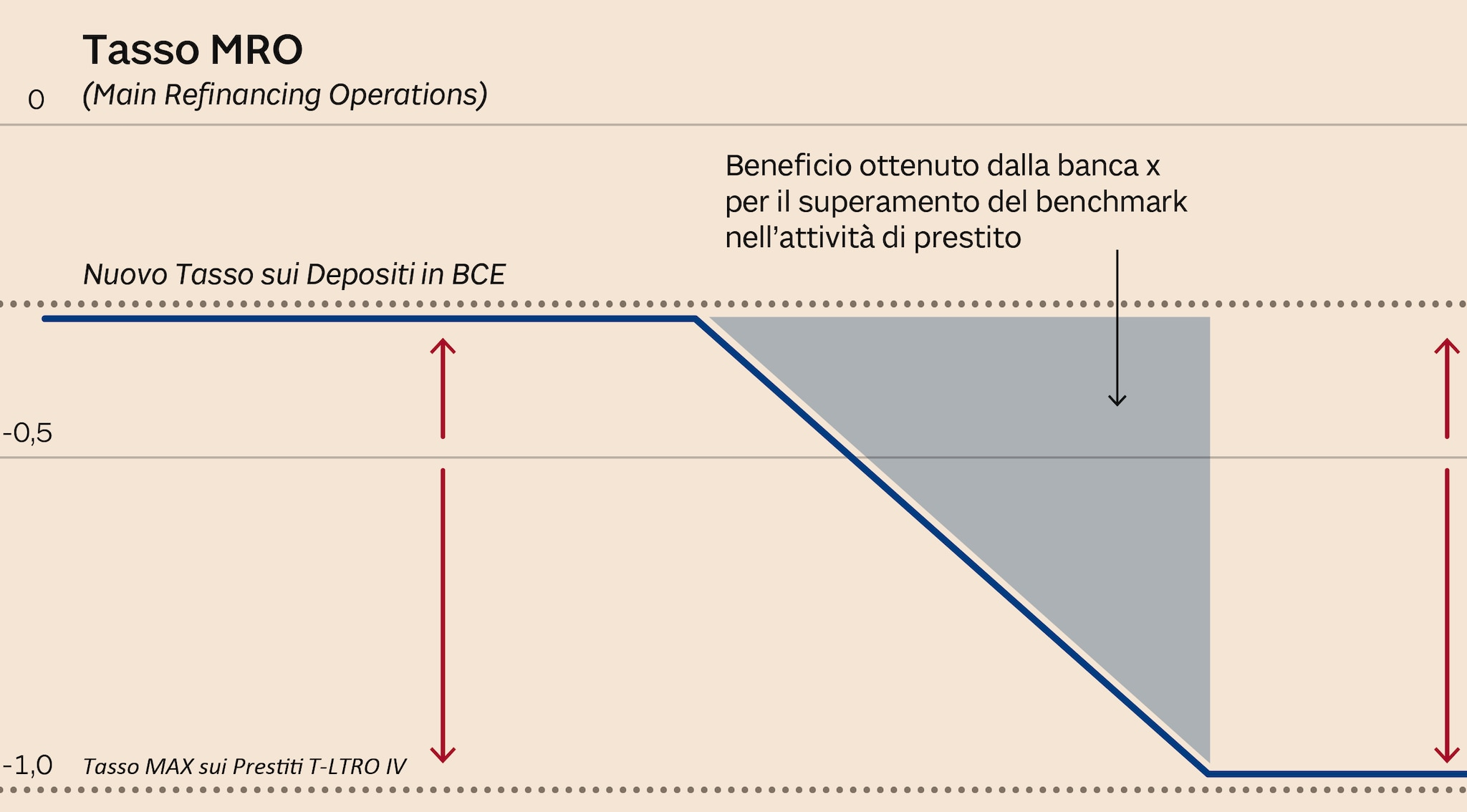INTEREST RATE CAP, COLLAR, FLOOR, FUTURE, SWAP - Visualizzazione Wiki