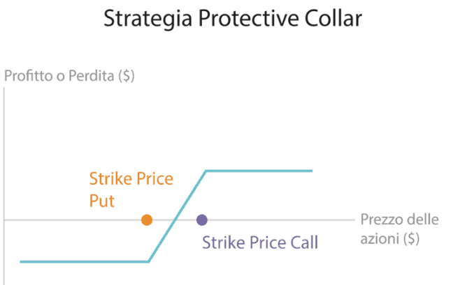 La strategia Covered Call